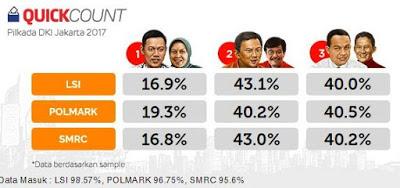 Hasil Pilkada DKI Jakarta 2017