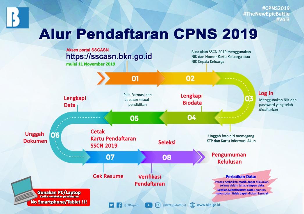 Foto : Berikut Alur Pendaftaran CPNS 2019
